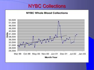 NYBC Collections