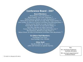 Conference Board - 2007