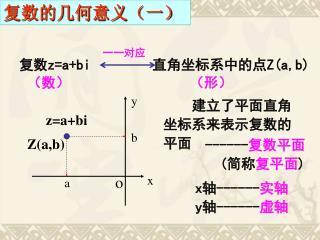 复数 z=a+bi