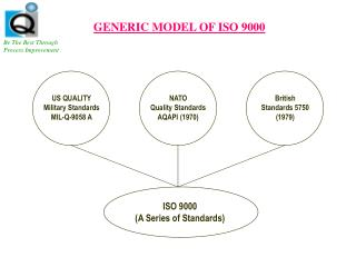 GENERIC MODEL OF ISO 9000