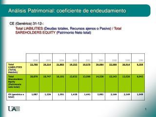 Análisis Patrimonial: coeficiente de endeudamiento
