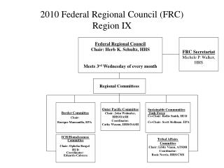 2010 Federal Regional Council (FRC) Region IX