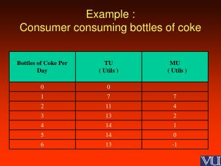 Example : Consumer consuming bottles of coke