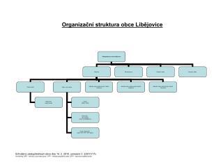 Organizační struktura obce Libějovice