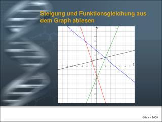Steigung und Funktionsgleichung aus dem Graph ablesen