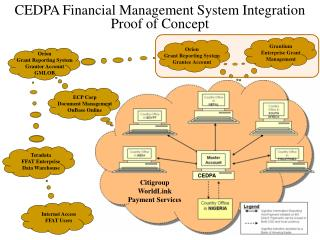 CEDPA Financial Management System Integration Proof of Concept