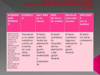 RUBRICA DE LA ASIGNATURA DE ESPAÑOL PROYECTO: HACER UNA OBRA DE TEATRO BASADA EN UN CUENTO