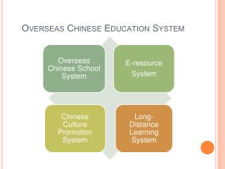 Overseas Chinese Education System