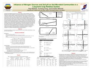 Influence of Nitrogen Sources and Soil pH on Soil Microbial Communities in a  Long-term Crop Rotation System Reji Mathew