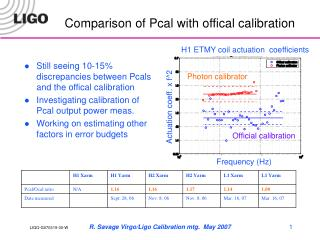 Comparison of Pcal with offical calibration