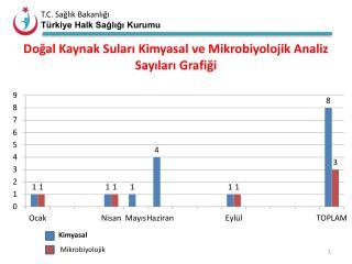 Doğal Kaynak Suları Kimyasal ve Mikrobiyolojik Analiz Sayıları Grafiği