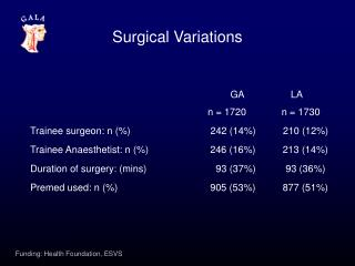 Surgical Variations
