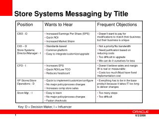 Store Systems Messaging by Title