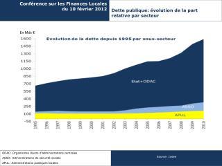 Conf�rence sur les Finances Locales d u 10 f�vrier 2012
