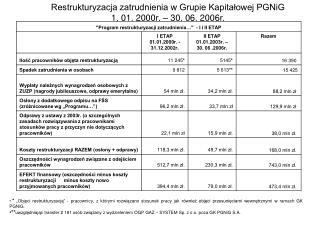 Restrukturyzacja zatrudnienia w Grupie Kapitałowej PGNiG 1. 01. 2000r. – 30. 06. 2006r.