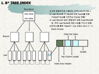 1. B* TREE INDEX