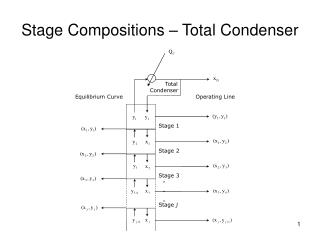 Stage Compositions   Total Condenser