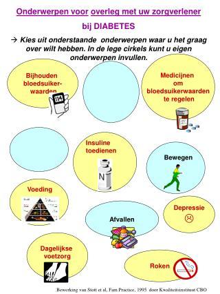 Onderwerpen voor overleg met uw zorgverlener  bij DIABETES