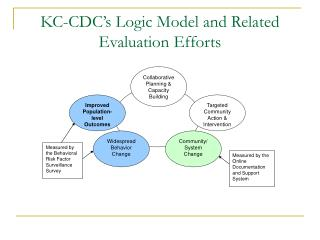 KC-CDC's Logic Model and Related Evaluation Efforts