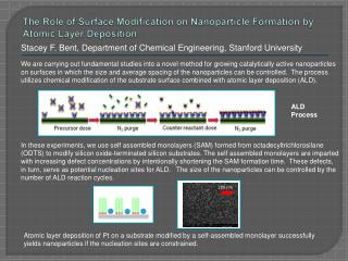 The Role of Surface Modification on Nanoparticle Formation by Atomic Layer Deposition