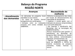Balanço do Programa REGIÃO NORTE