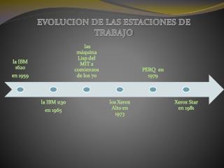 EVOLUCION DE LAS ESTACIONES DE TRABAJO