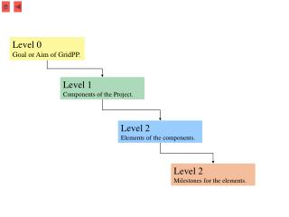 Level 1 Components of the Project.