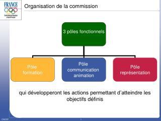 Organisation de la commission
