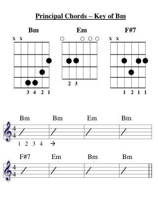 Principal Chords – Key of Bm