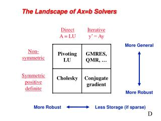 The Landscape of Ax=b Solvers