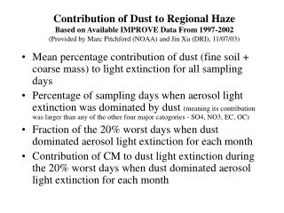 Fraction of the 20% worst days when dust dominated aerosol light extinction for each month.