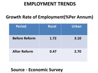 EMPLOYMENT TRENDS Growth Rate of Employment(%Per Annum)          Source - Economic Survey