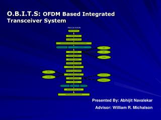 O.B.I.T.S :  OFDM  Based Integrated  Transceiver System