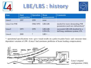 LBE/LBS :  history