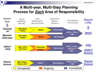 A Multi-year, Multi-Step Planning Process for  Each  Area of Responsibility