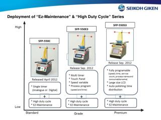 "Deployment of ""Ez-Maintenance"" & ""High Duty Cycle"" Series"