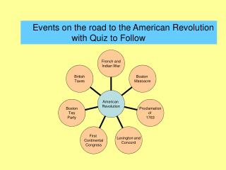 Events on the road to the American Revolution                    with Quiz to Follow