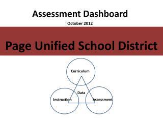 Assessment Dashboard October 2012