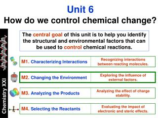 Unit 6 How do we control chemical change?