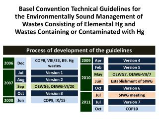 Basel Convention Technical Guidelines for  the Environmentally Sound Management of