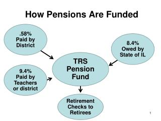 How Pensions Are Funded