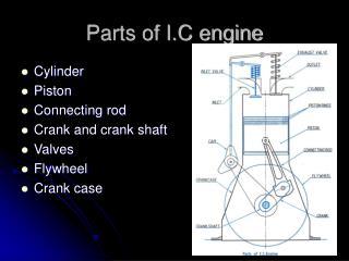 Parts of I.C engine