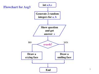 Flowchart for Asg3