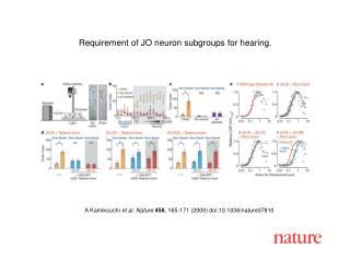 A Kamikouchi et al.  Nature 45 8 ,  165 - 171  (2009) doi:10.1038/nature07 810