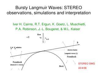Bursty Langmuir Waves: STEREO observations, simulations and interpretation