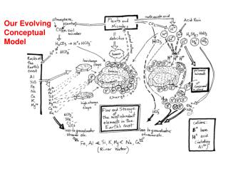 Our Evolving Conceptual Model