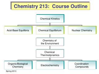 Chemistry 213:  Course Outline