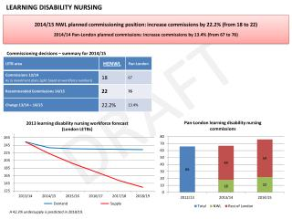 2014/15  NWL planned commissioning position:  increase commissions by 22.2%  (from  18 to  22 )