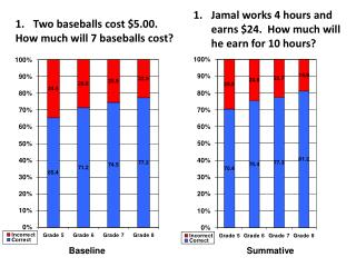 Two baseballs cost $5.00. How much will 7 baseballs cost?