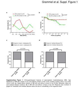 Grammel et al. Suppl. Figure 1